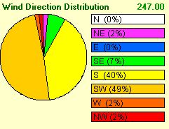 Wind Direction Distribution