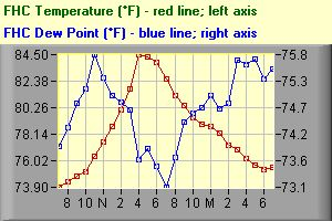 Temp/DP Graph