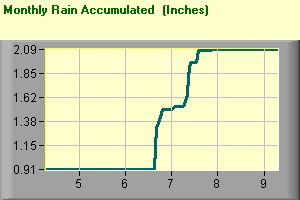 Monthly Rain Graph Accumulated